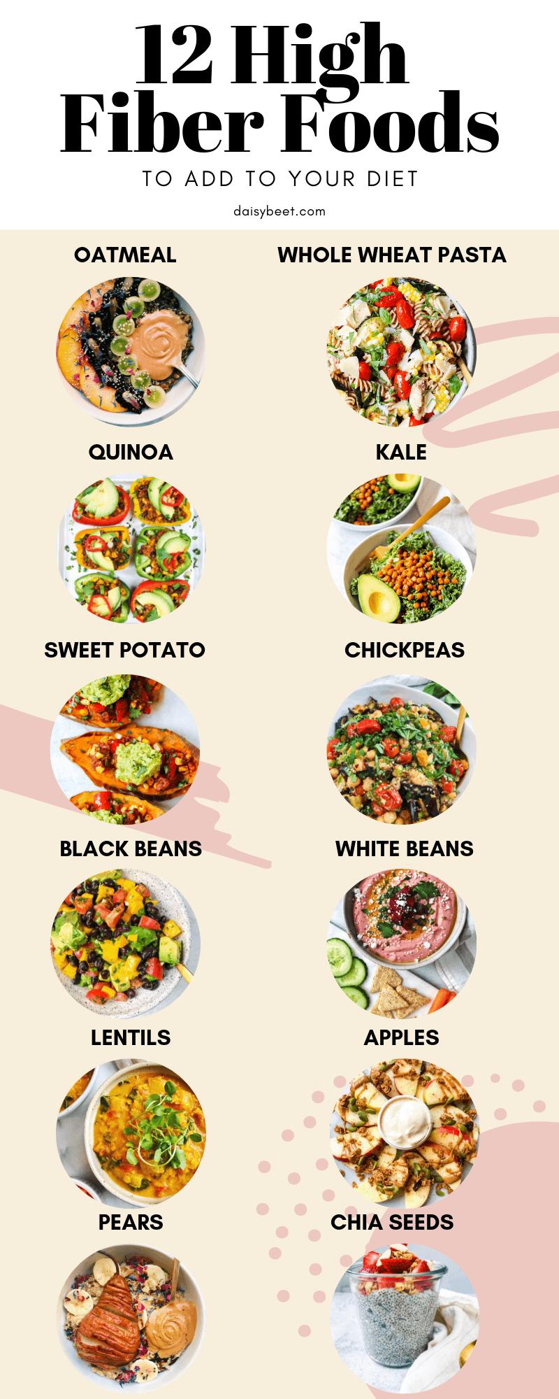 foods high fiber diet