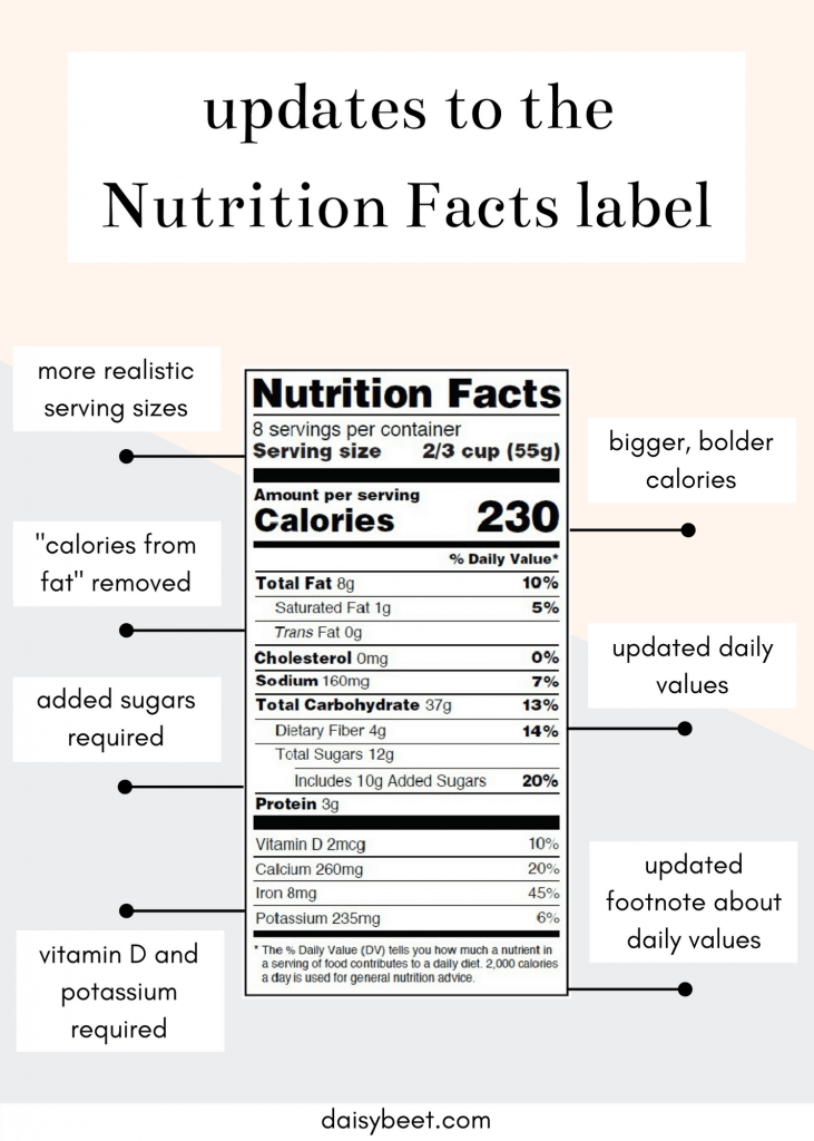 New Nutrition Facts label changes - Daisybeet