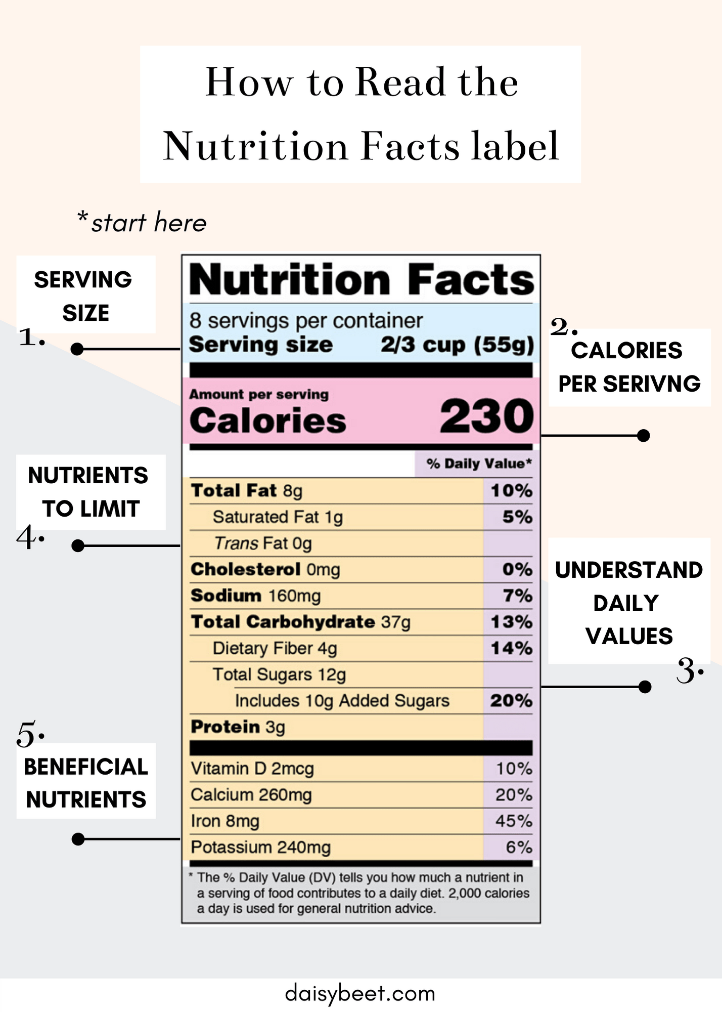 How To Read The Nutrition Facts Label Daisybeet