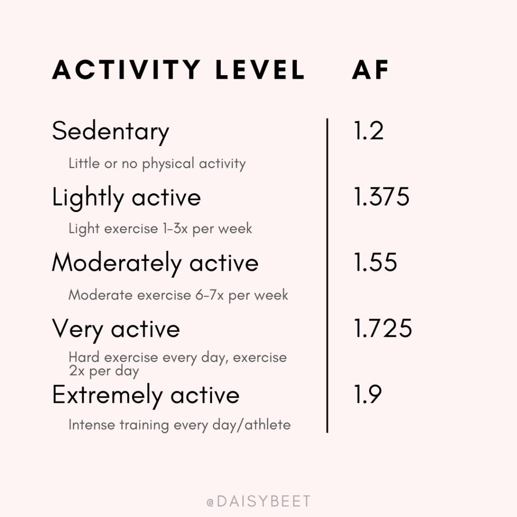 Activity Factor to calculate calorie needs - Daisybeet